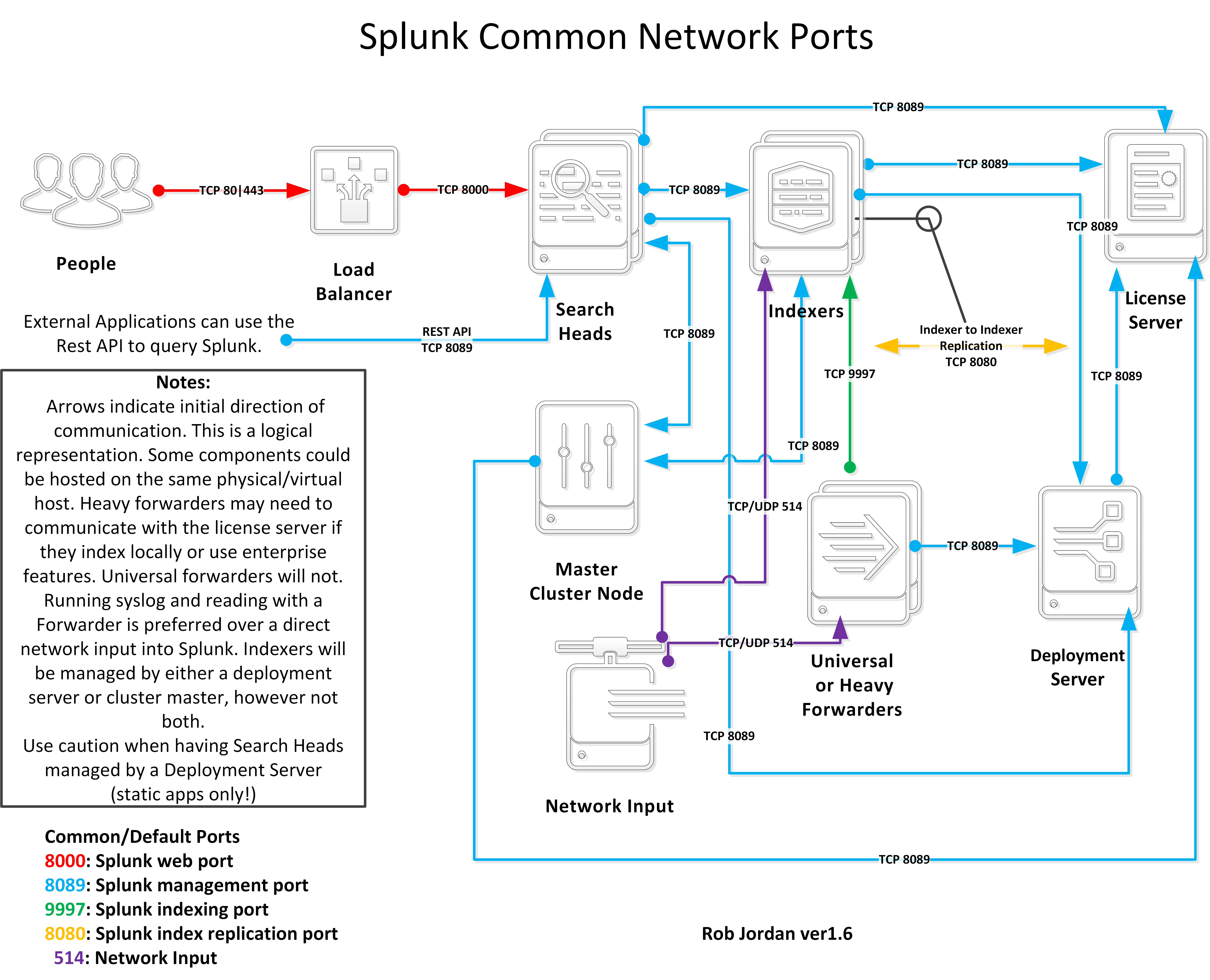 Diagram Of Splunk Common Network Ports Question Answers Ip Free Download Wiring Schematic Alt Text